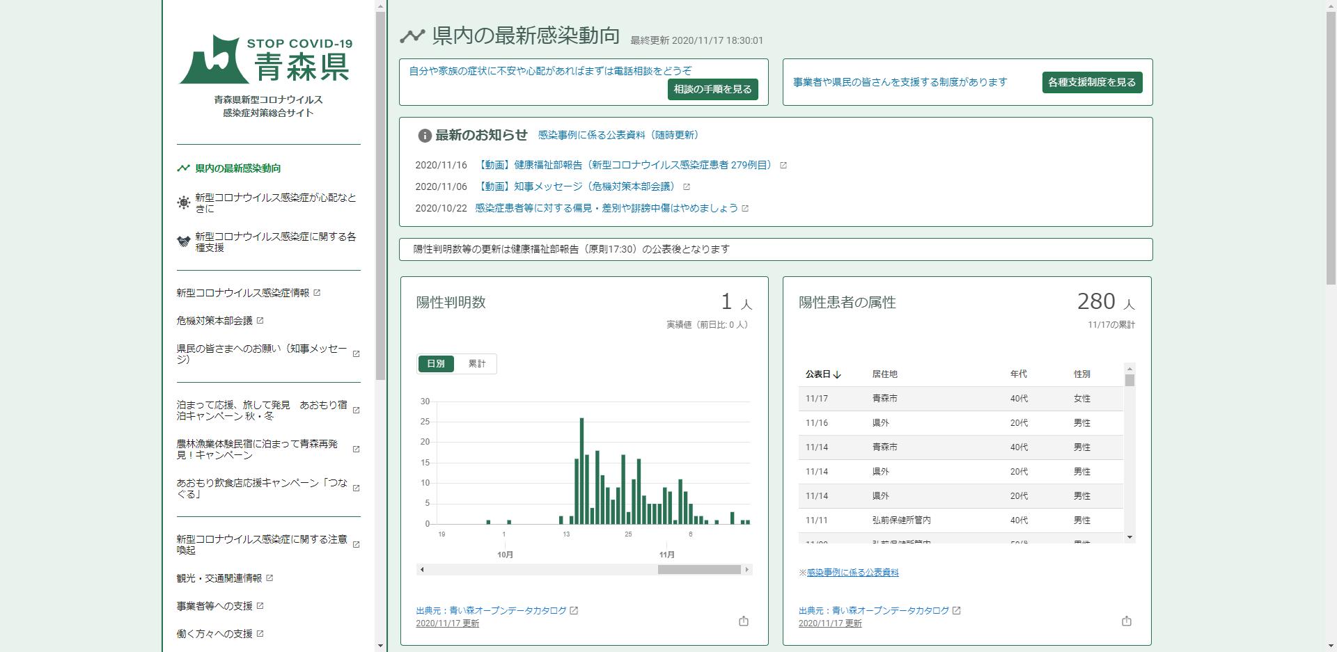 青森県の新型コロナウイルス感染症への対応状況
