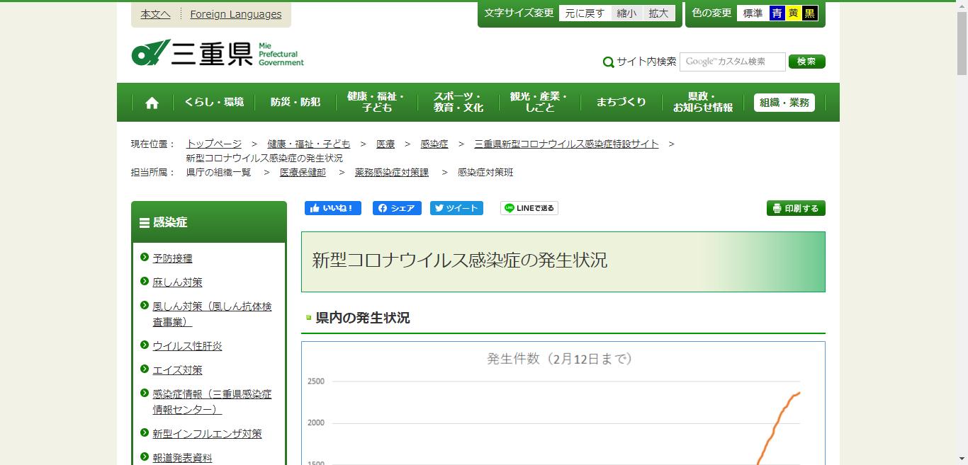 三重県の新型コロナウイルス感染症への対応状況